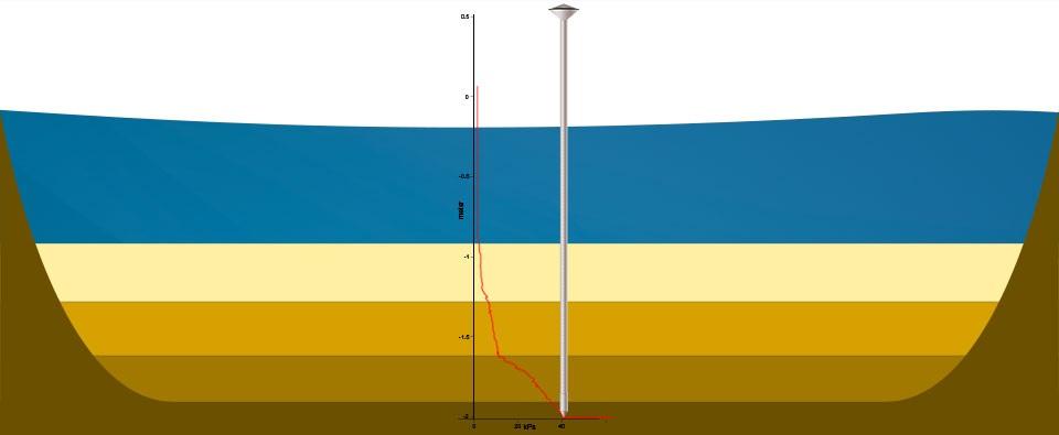 Peilstok(2)concept