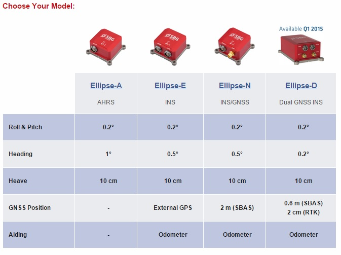Types of Miniature Inertial Systems